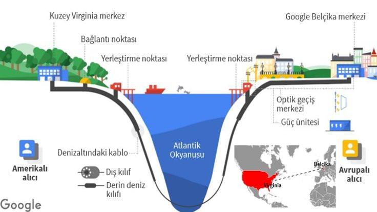 Google Atlas Okyanusu'na kablo döşeyecek