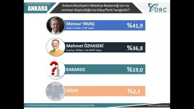 2'si büyükşehir 6 il için son seçim anketi - Sayfa 2
