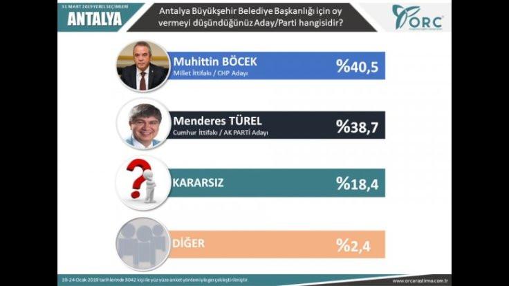 2'si büyükşehir 6 il için son seçim anketi - Sayfa 3