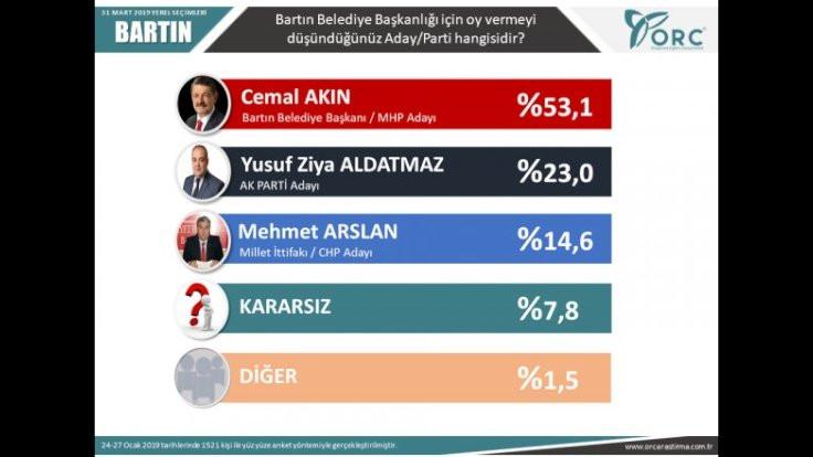 2'si büyükşehir 6 il için son seçim anketi - Sayfa 4