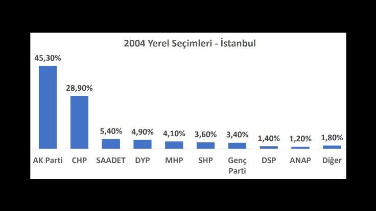 İl il seçime doğru: İstanbul'da son 3 yerel seçimde ve son 2 seçimde ne oldu? - Sayfa 2
