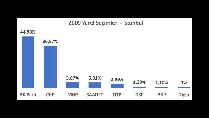 İl il seçime doğru: İstanbul'da son 3 yerel seçimde ve son 2 seçimde ne oldu? - Sayfa 3