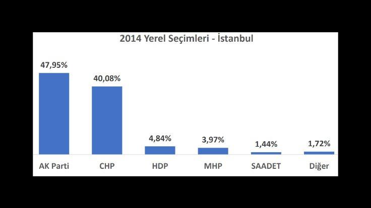 İl il seçime doğru: İstanbul'da son 3 yerel seçimde ve son 2 seçimde ne oldu? - Sayfa 4