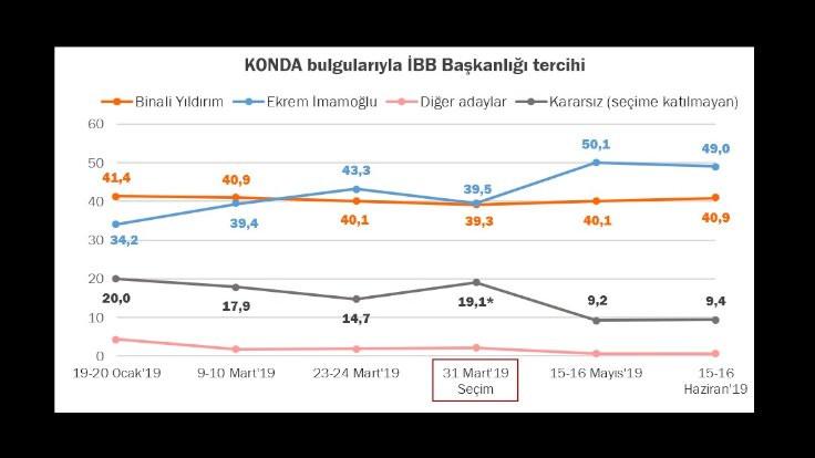 KONDA'dan İstanbul anketi: Fark 9 puan - Sayfa 3