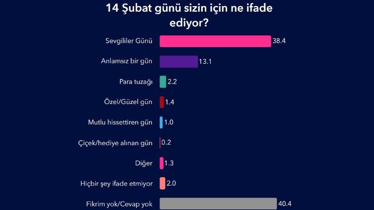 Türkiye Sevgililer Günü'nde ne yapıyor? - Sayfa 3