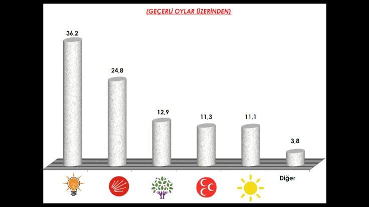 AREA Araştırma: HDP'nin oyu yüzde 12.9 - Sayfa 3