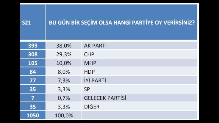 Anket: Seçmeni en genç iki parti HDP ve CHP - Sayfa 4
