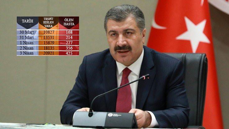 Sağlık Bakanı: Vaka sayımız 20 bini geçti