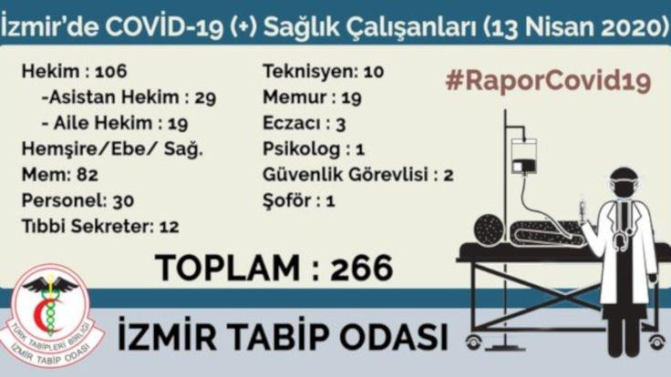 İzmir'de 266 sağlıkçı koronaya yakalandı