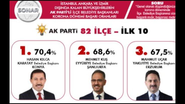 Büyükşehirler dışında korona anketi: Hangi başkanlar başarılı? - Sayfa 3