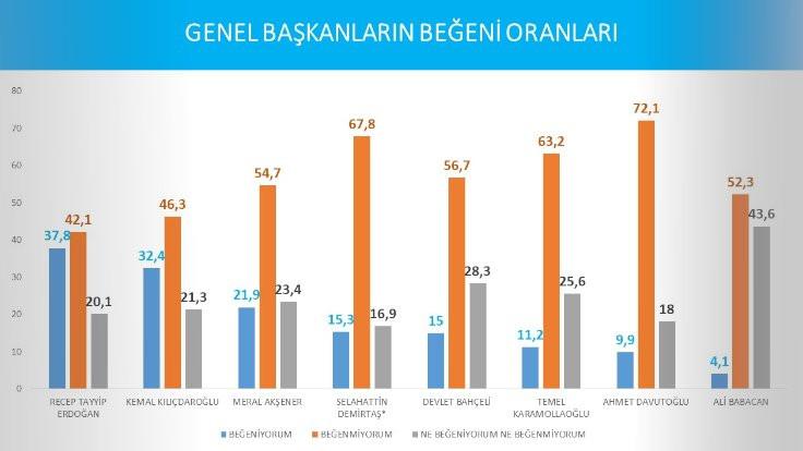 Avrasya Araştırma'nın 'beğeni' sonucu: Erdoğan yüzde 37.8, Kılıçdaroğlu yüzde 32.4 - Sayfa 3