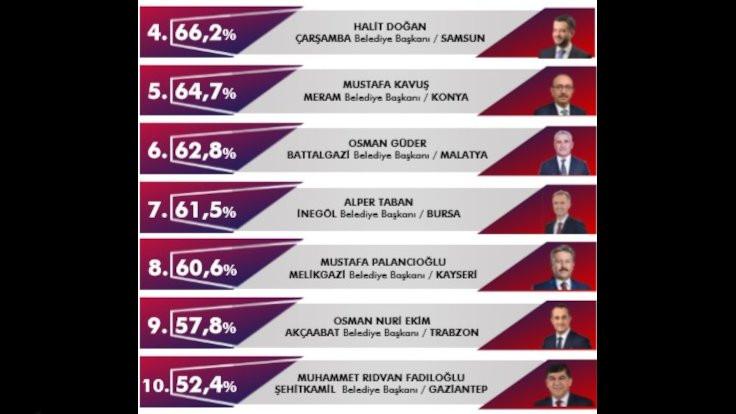 Büyükşehirler dışında korona anketi: Hangi başkanlar başarılı? - Sayfa 4