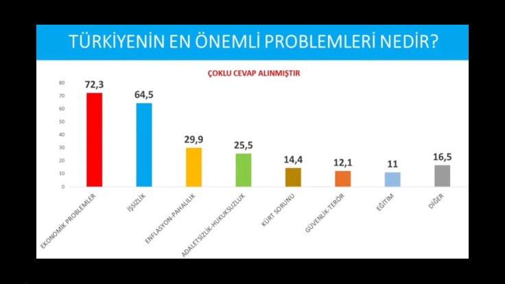 Anket: Ayasofya etkisi sıfıra yakın, seçmen ekonomi diyor - Sayfa 4