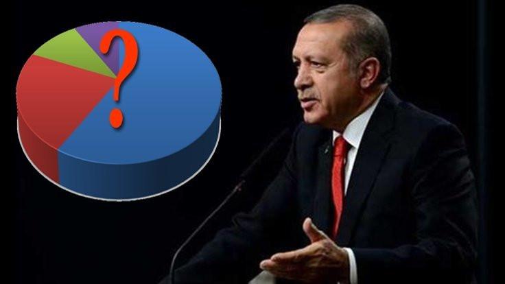 Anket: 'Erdoğan'a oy vermem' diyenler yüzde 45