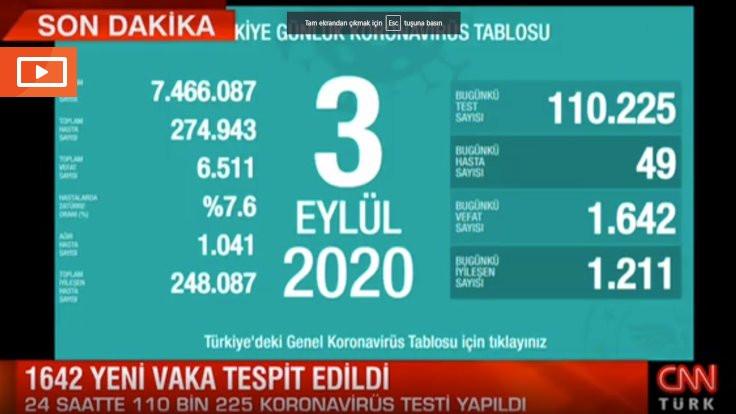 CNN Türk'te hatalı korona tablosu