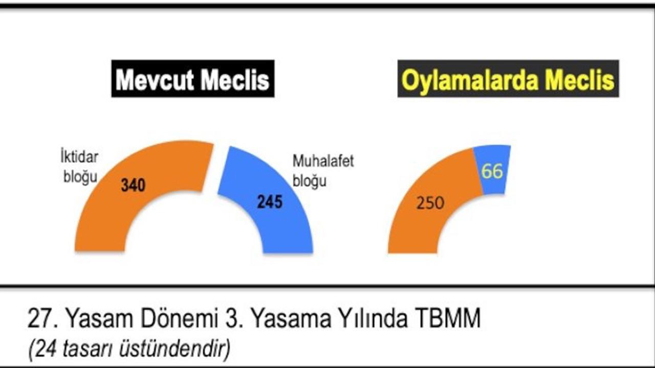 TBMM'deki vekil sayıları ve oylamaya katılan vekil sayıları