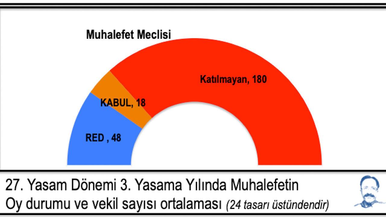 Muhalefetin TBMM'deki oylamalara katılma oranları