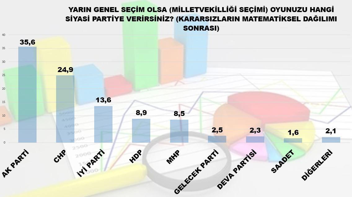 MAK araştırması: Cumhur İttifakı yüzde 44.1, iki parti baraj altı - Sayfa 2
