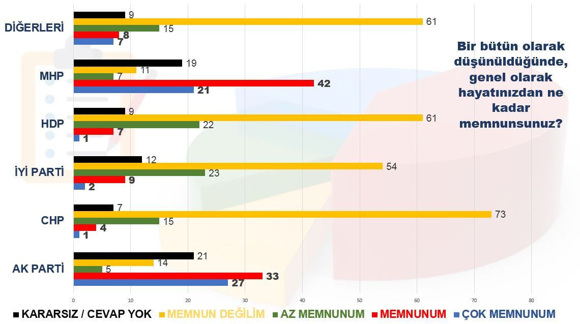 MAK araştırması: Cumhur İttifakı yüzde 44.1, iki parti baraj altı - Sayfa 4