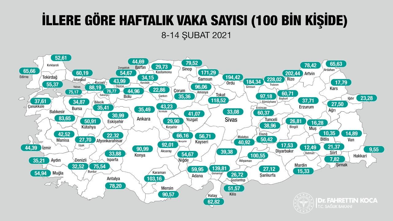 Kentlere göre haftalık vaka dağılımı: İstanbul 100 binde 60,19