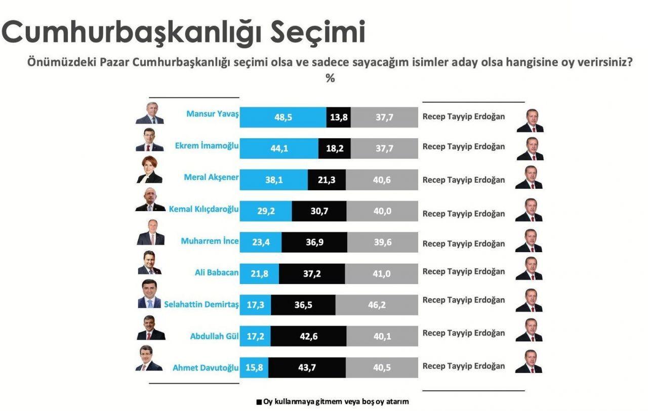 Aksoy Araştırma: Erdoğan, Yavaş ve İmamoğlu karşısında kaybediyor - Sayfa 3