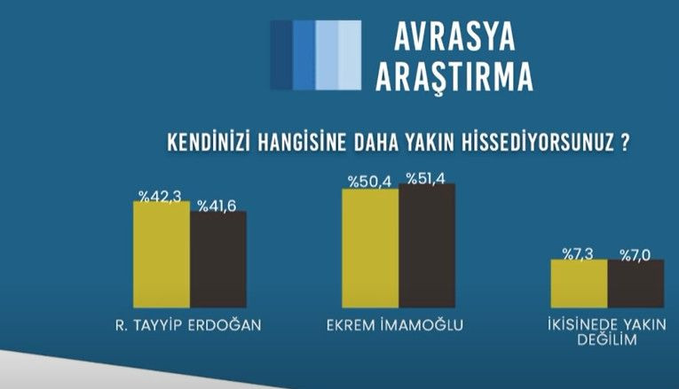 Avrasya Anket: Bugün seçim olsa AK Parti + MHP'nin oyu 41.6 - Sayfa 3