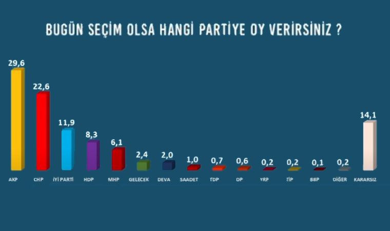 Avrasya Anket: Bugün seçim olsa AK Parti + MHP'nin oyu 41.6 - Sayfa 1