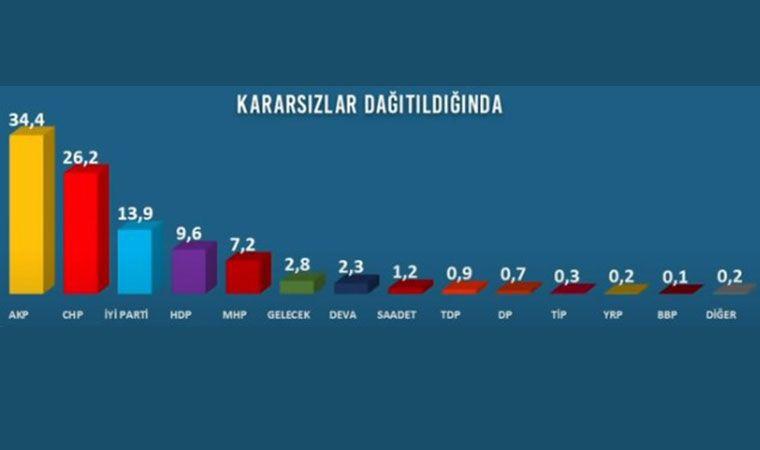 Avrasya Anket: Bugün seçim olsa AK Parti + MHP'nin oyu 41.6 - Sayfa 2