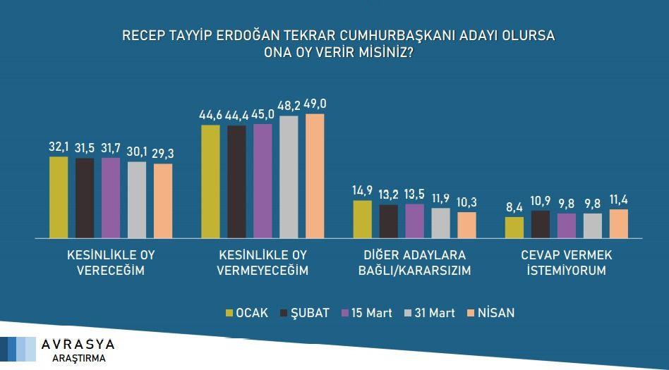 Avrasya'nın son anketi: İmamoğlu ve Yavaş'ın oyları Erdoğan'dan çok daha fazla - Sayfa 2