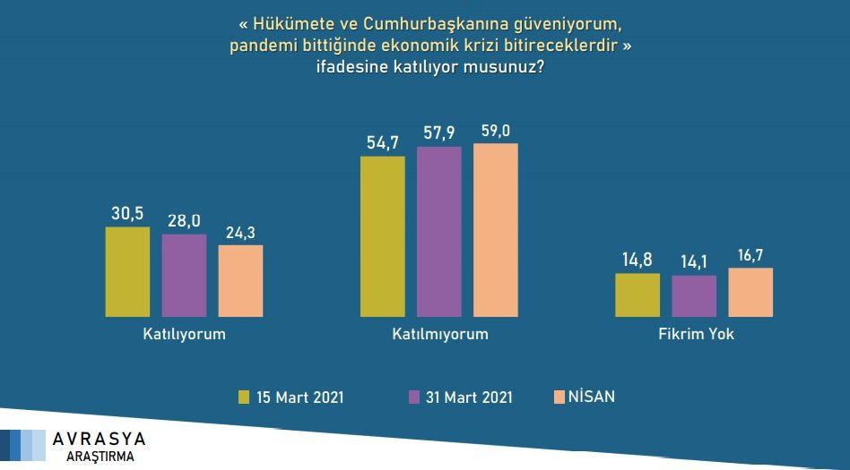 Avrasya'nın son anketi: İmamoğlu ve Yavaş'ın oyları Erdoğan'dan çok daha fazla - Sayfa 3