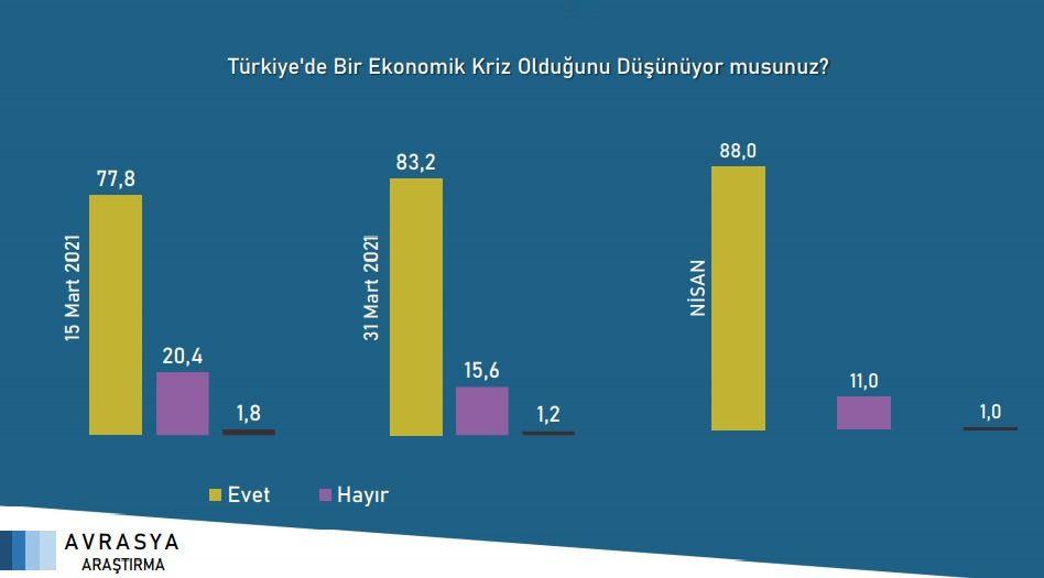 Avrasya'nın son anketi: İmamoğlu ve Yavaş'ın oyları Erdoğan'dan çok daha fazla - Sayfa 4