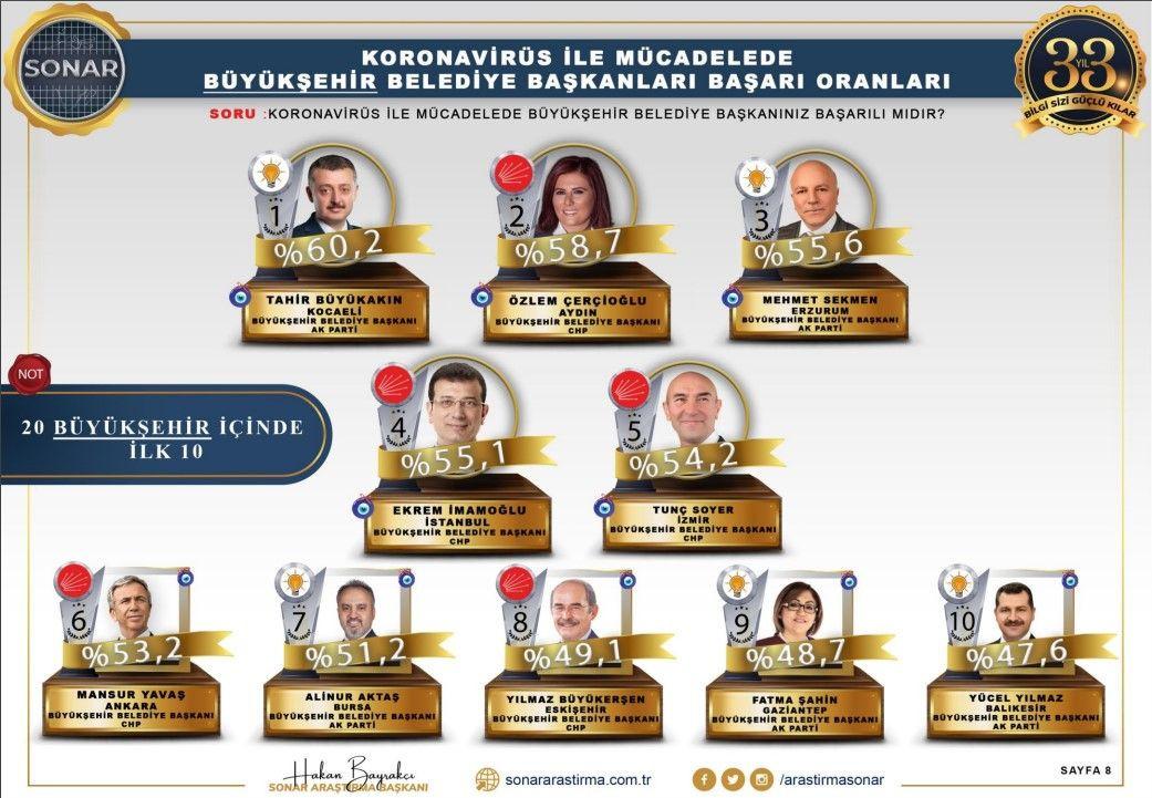 Sonar araştırması: En başarılı belediye başkanları - Sayfa 2