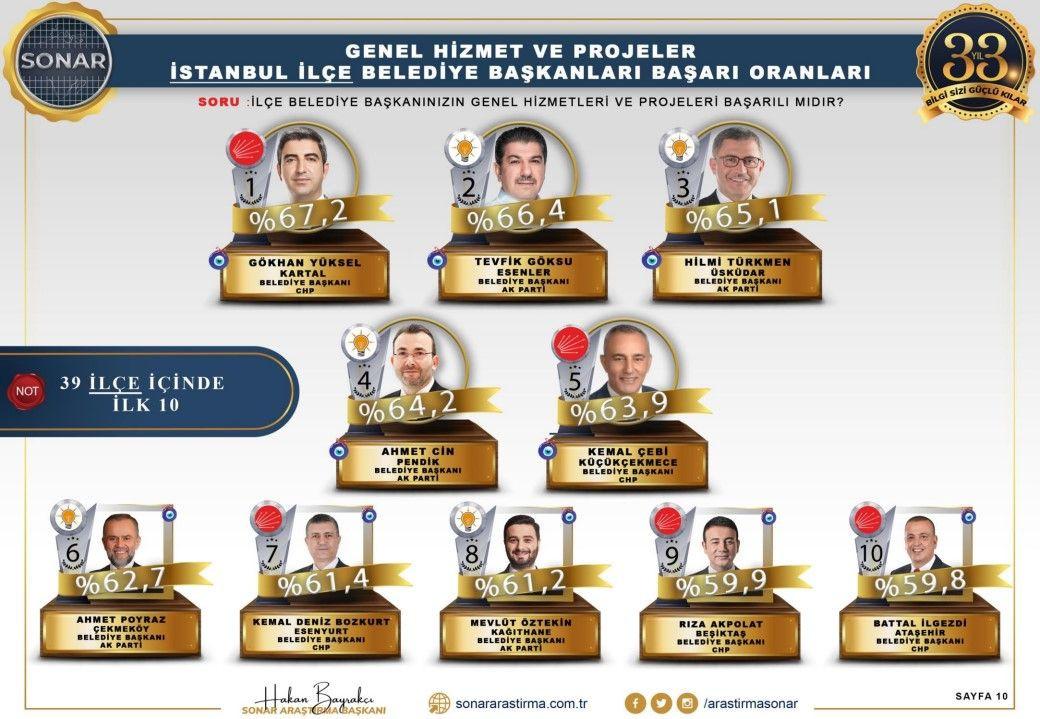 Sonar araştırması: En başarılı belediye başkanları - Sayfa 3
