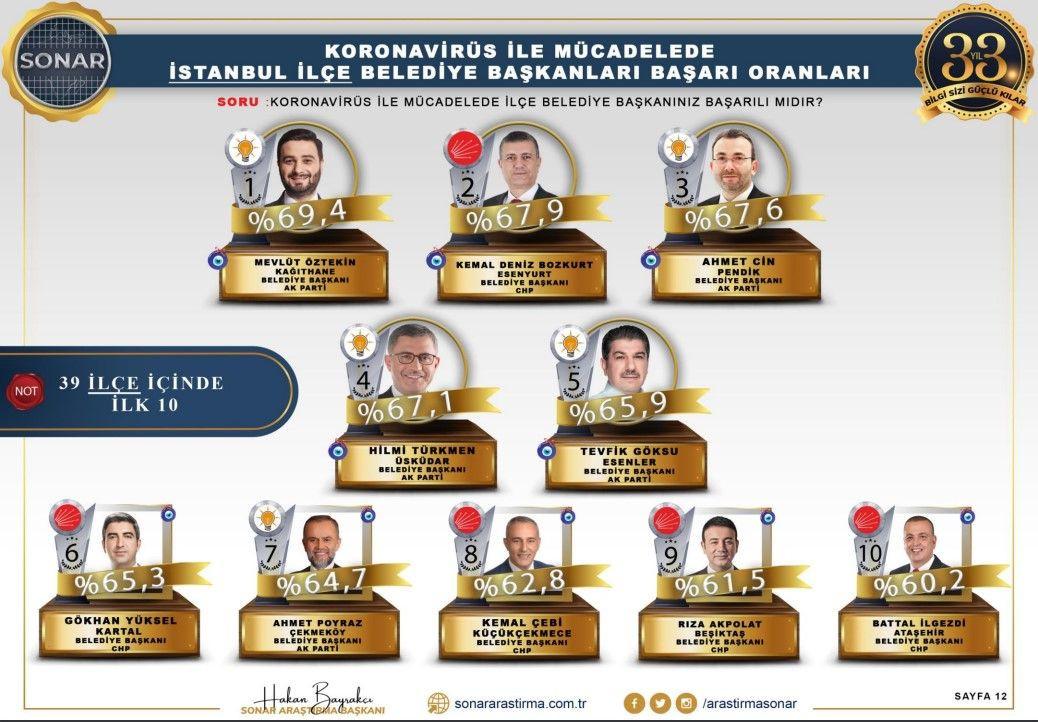 Sonar araştırması: En başarılı belediye başkanları - Sayfa 4