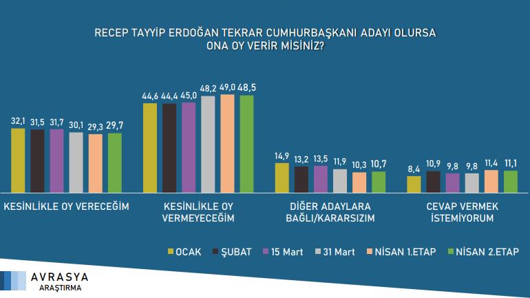 Avrasya Araştırma: Seçimde 4 parti barajı aşıyor - Sayfa 3