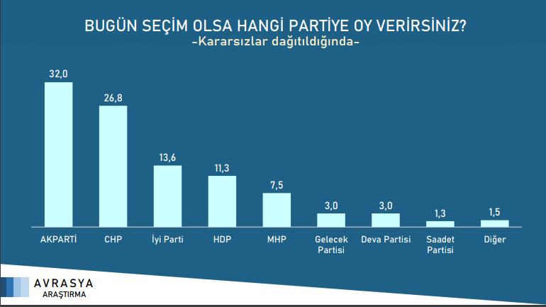 Avrasya Araştırma: Seçimde 4 parti barajı aşıyor - Sayfa 2