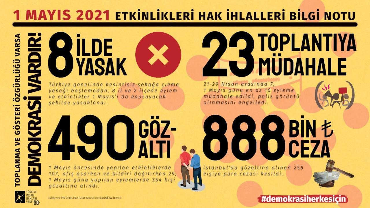 TİHV'nin 1 Mayıs Raporu: 490 gözaltı, 888 bin lira para cezası