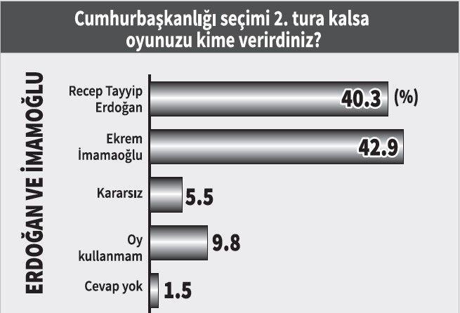 Yöneylem araştırması: Erdoğan karşısında hangi aday ne kadar oy alır? - Sayfa 3