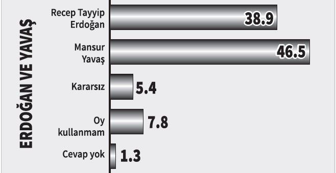 Yöneylem araştırması: Erdoğan karşısında hangi aday ne kadar oy alır? - Sayfa 4
