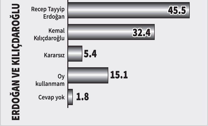 Yöneylem araştırması: Erdoğan karşısında hangi aday ne kadar oy alır? - Sayfa 1