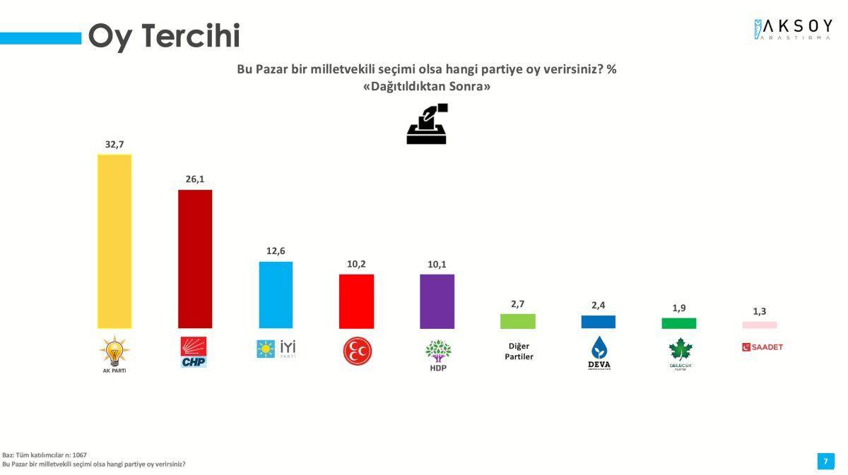 Anket sonucu: Erdoğan sadece Kılıçdaroğlu'na karşı kazanabiliyor - Sayfa 1