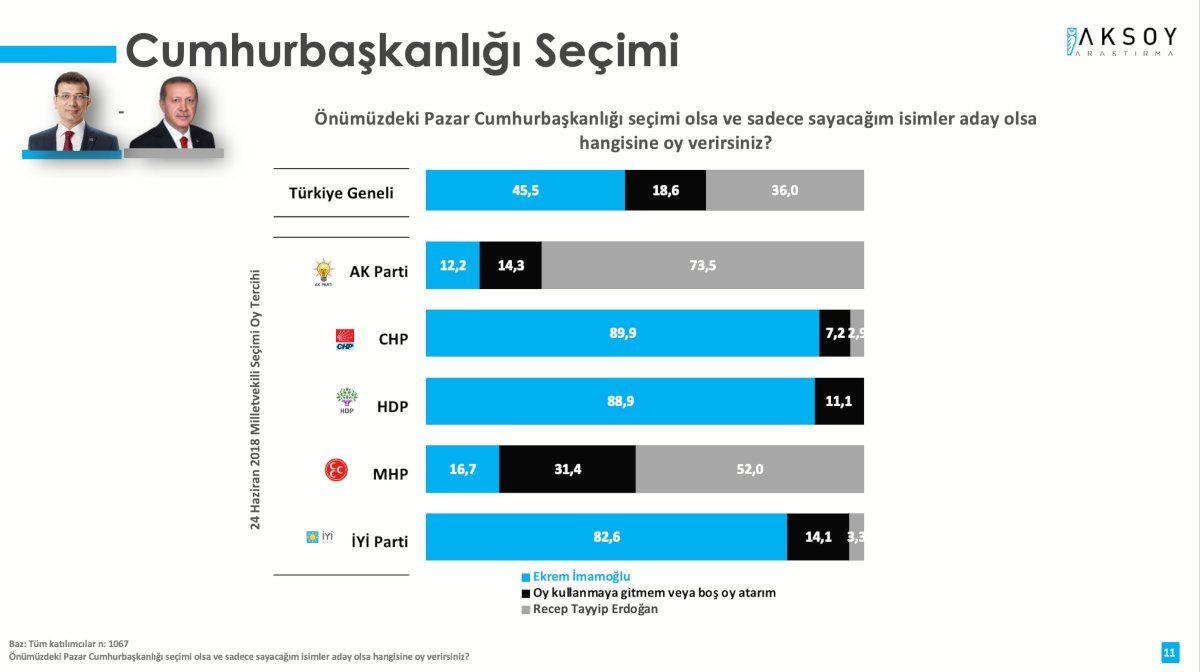 Anket sonucu: Erdoğan sadece Kılıçdaroğlu'na karşı kazanabiliyor - Sayfa 3