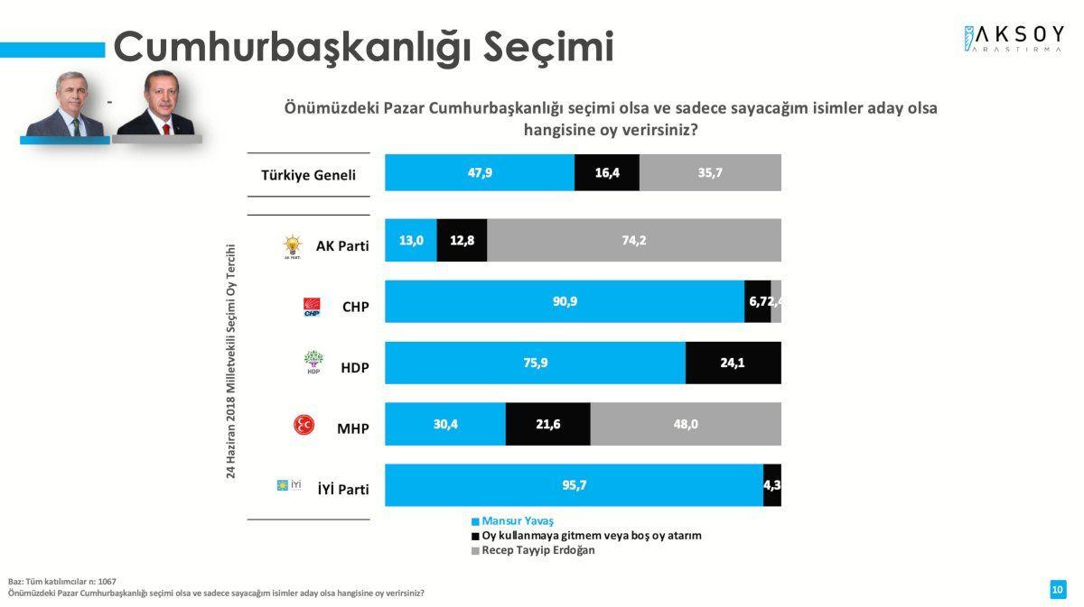 Anket sonucu: Erdoğan sadece Kılıçdaroğlu'na karşı kazanabiliyor - Sayfa 2