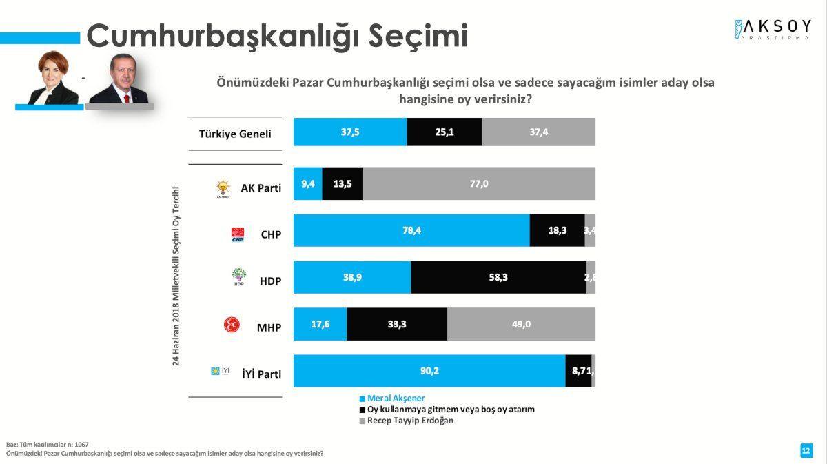 Anket sonucu: Erdoğan sadece Kılıçdaroğlu'na karşı kazanabiliyor - Sayfa 4
