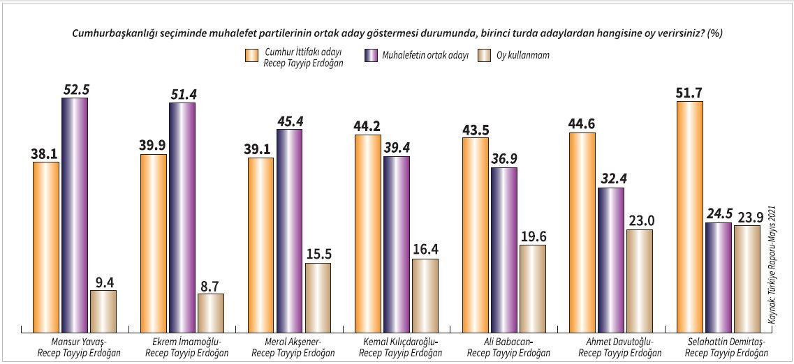 Türkiye Raporu: Erdoğan hangi aday karşısında ne kadar oy alıyor? - Sayfa 1