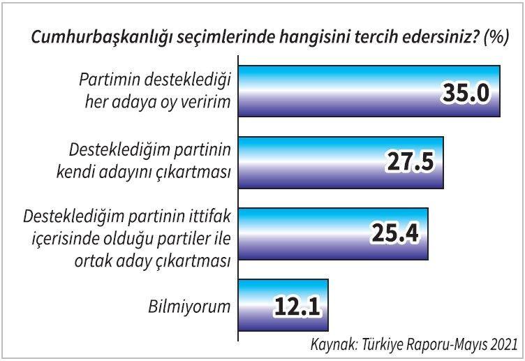 Türkiye Raporu: Erdoğan hangi aday karşısında ne kadar oy alıyor? - Sayfa 3