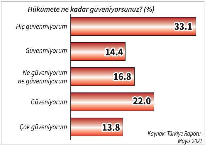 Türkiye Raporu: Erdoğan hangi aday karşısında ne kadar oy alıyor? - Sayfa 4