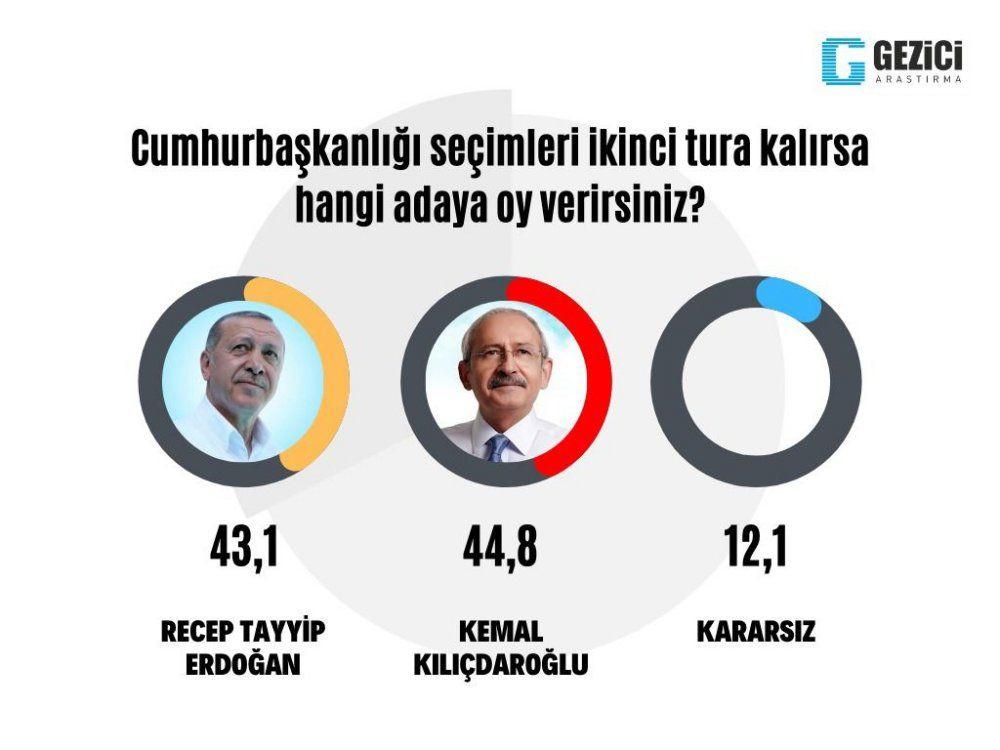Son anket: Kılıçdaroğlu, Erdoğan'ı geçti... - Sayfa 1