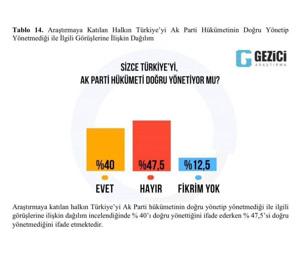 Son anket: Kılıçdaroğlu, Erdoğan'ı geçti... - Sayfa 2