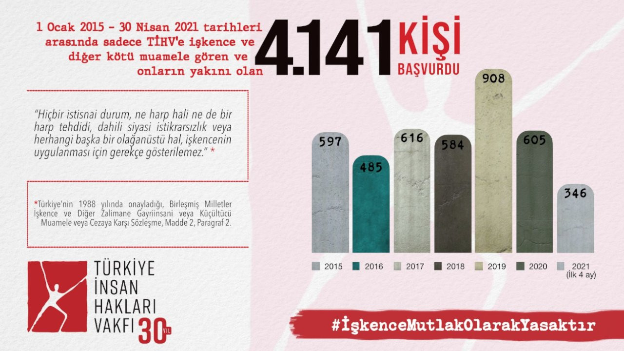 6 yılda 4 bin 141 kişi işkence şikayetiyle TİHV'ye başvurdu
